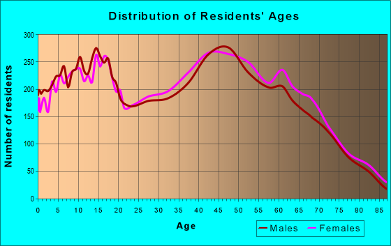 Age and Sex of Residents in zip code 89130
