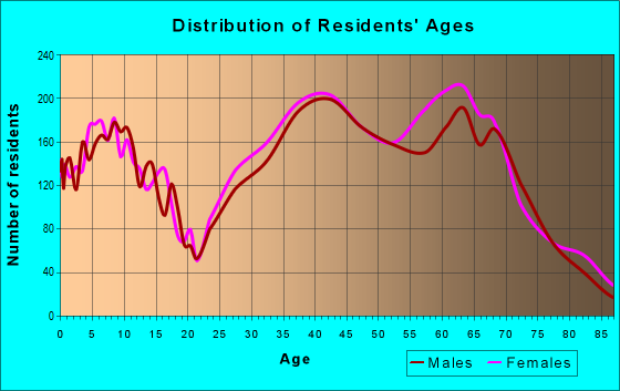 Age and Sex of Residents in zip code 89135