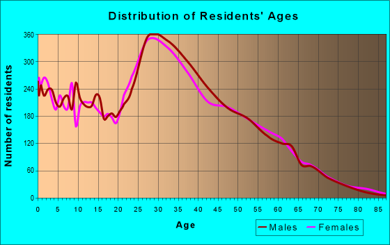 Age and Sex of Residents in zip code 89139