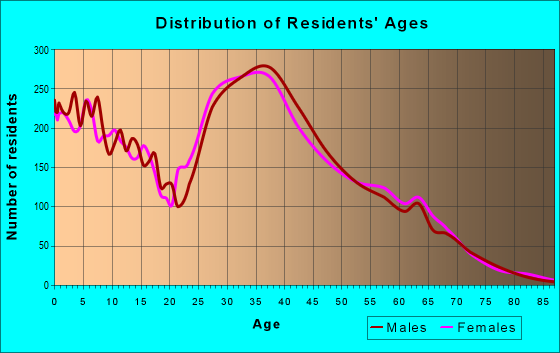 Age and Sex of Residents in zip code 89141
