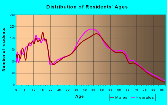 Age and Sex of Residents in zip code 89144