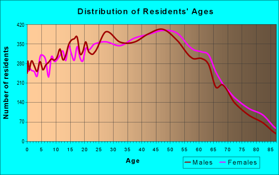 Age and Sex of Residents in zip code 89147