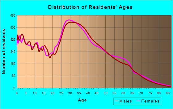 Age and Sex of Residents in zip code 89148