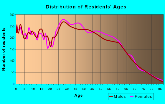 Age and Sex of Residents in zip code 89149