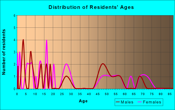 Age and Sex of Residents in zip code 89314