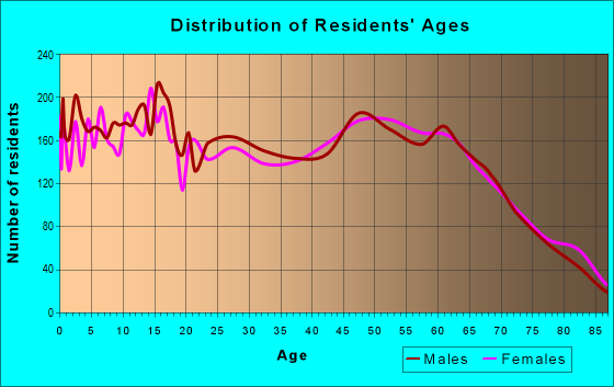 Age and Sex of Residents in zip code 89406