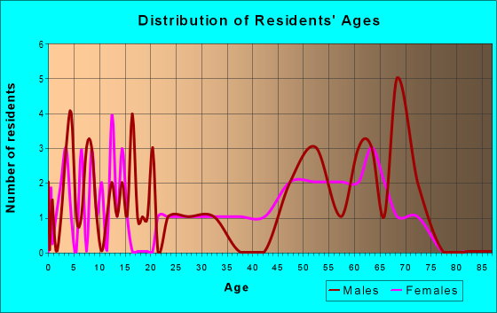 Age and Sex of Residents in zip code 89409