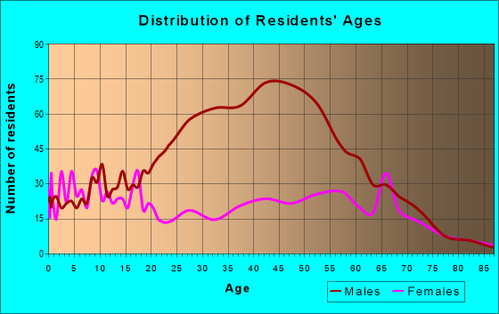Age and Sex of Residents in zip code 89419