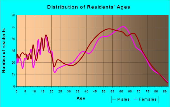 Age and Sex of Residents in zip code 89429