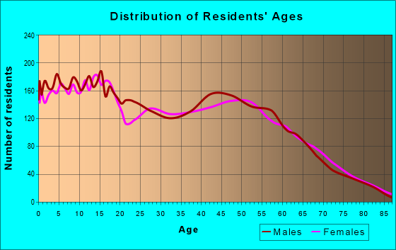 Age and Sex of Residents in zip code 89433