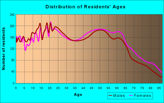 Age and Sex of Residents in zip code 89434
