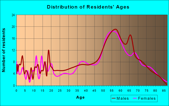 Age and Sex of Residents in zip code 89439