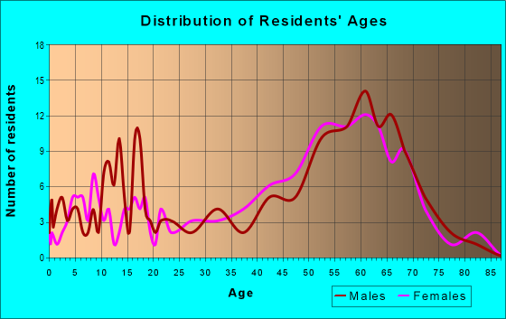 Age and Sex of Residents in zip code 89440