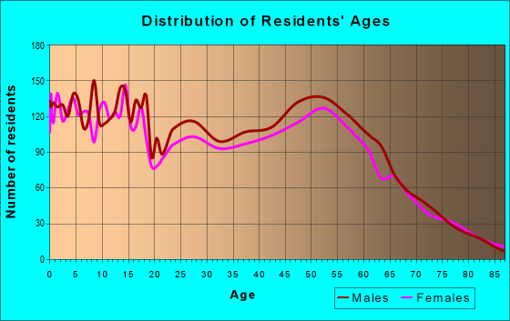 Age and Sex of Residents in zip code 89445