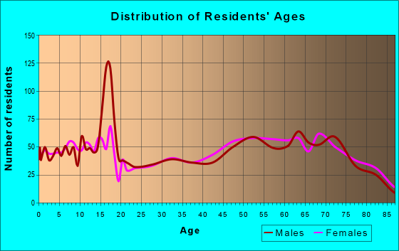 Age and Sex of Residents in zip code 89447