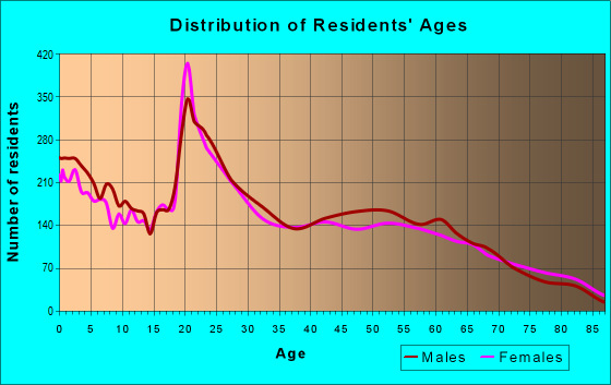Age and Sex of Residents in zip code 89512