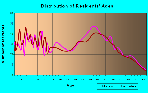 Age and Sex of Residents in zip code 89705