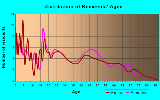 Age and Sex of Residents in zip code 89832