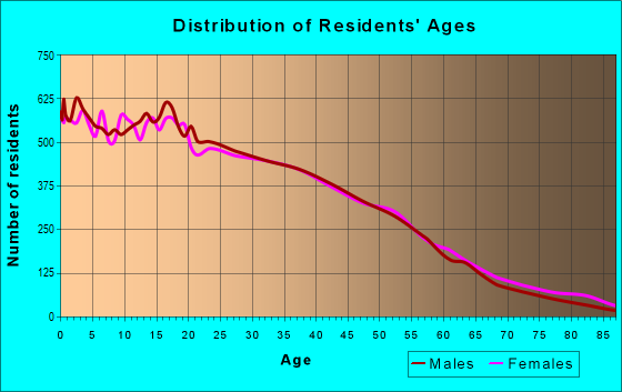 Age and Sex of Residents in zip code 90001