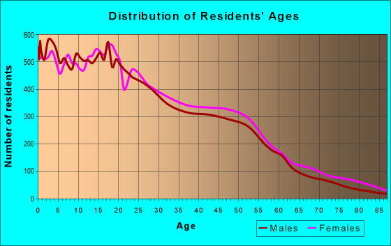 Age and Sex of Residents in zip code 90002
