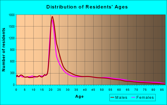 Age and Sex of Residents in zip code 90007