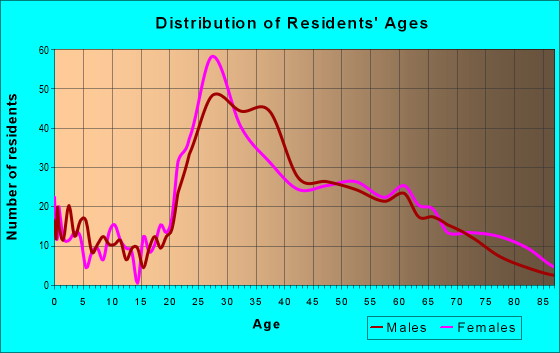 Age and Sex of Residents in zip code 90010