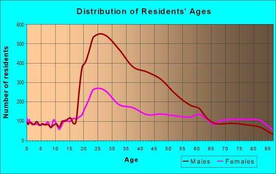 Age and Sex of Residents in zip code 90012