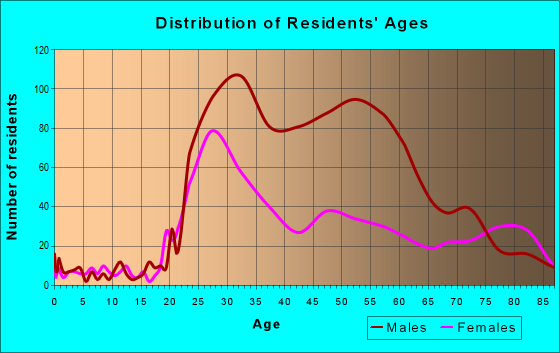 Age and Sex of Residents in zip code 90014