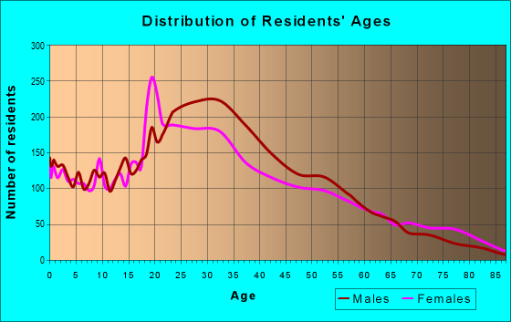 Age and Sex of Residents in zip code 90015