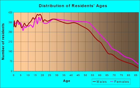 Age and Sex of Residents in zip code 90016