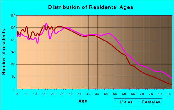 Age and Sex of Residents in zip code 90018