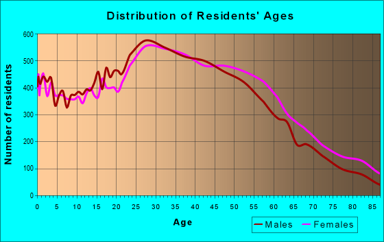 Age and Sex of Residents in zip code 90019