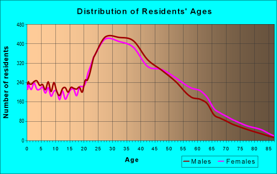 Age and Sex of Residents in zip code 90020