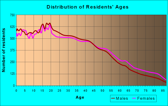 Age and Sex of Residents in zip code 90022