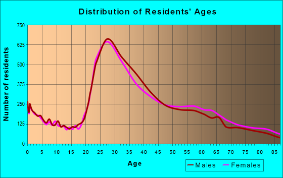 Age and Sex of Residents in zip code 90025