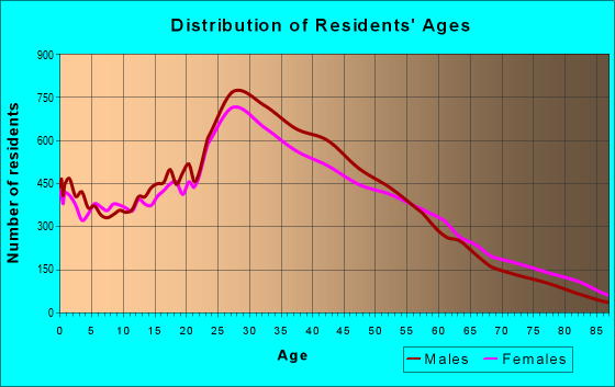 Age and Sex of Residents in zip code 90026