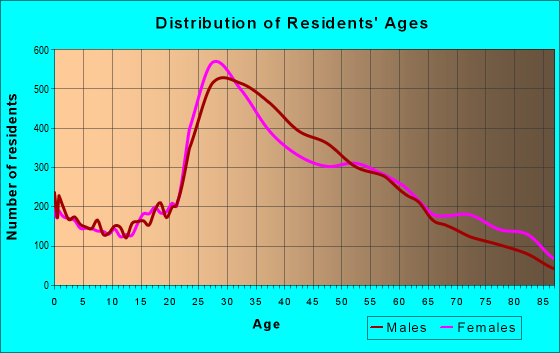 Age and Sex of Residents in zip code 90027