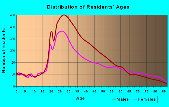 Age and Sex of Residents in zip code 90028