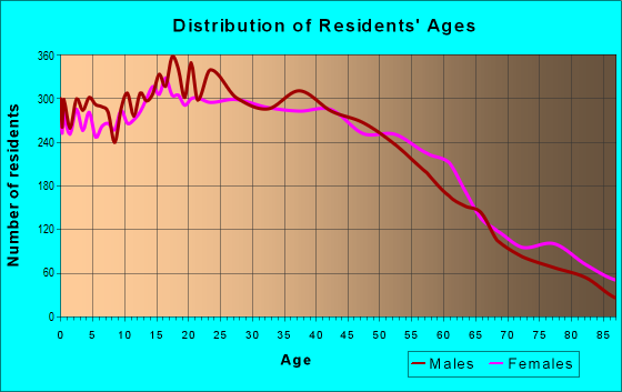Age and Sex of Residents in zip code 90031