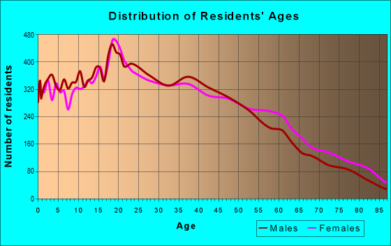 Age and Sex of Residents in zip code 90032
