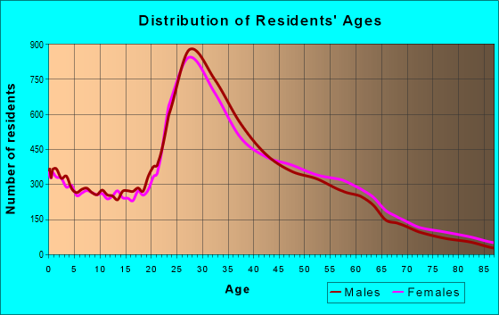 Age and Sex of Residents in zip code 90034