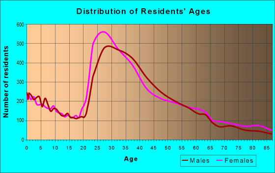 Age and Sex of Residents in zip code 90036