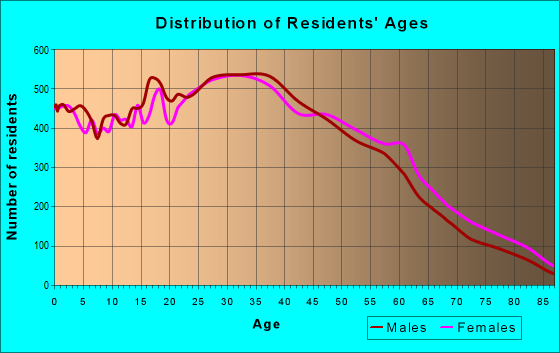 Age and Sex of Residents in zip code 90042