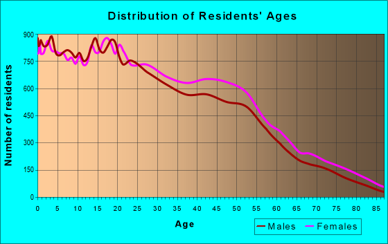 Age and Sex of Residents in zip code 90044