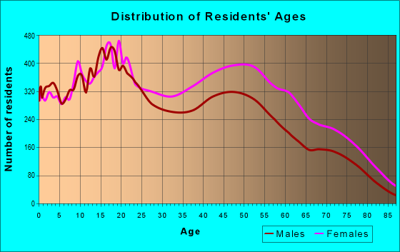 Age and Sex of Residents in zip code 90047