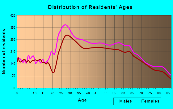 Age and Sex of Residents in zip code 90049