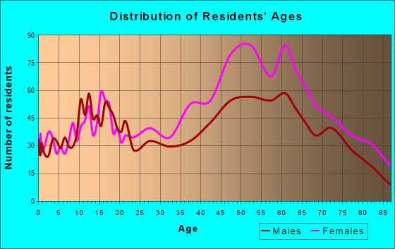 Age and Sex of Residents in zip code 90056