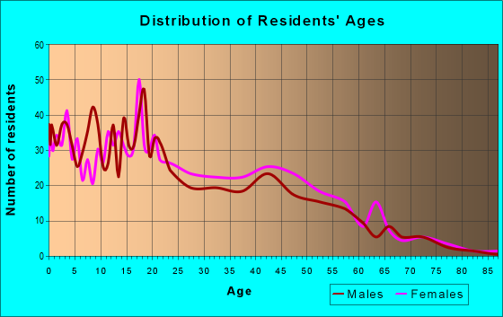 Age and Sex of Residents in zip code 90058