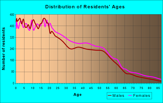 Age and Sex of Residents in zip code 90059