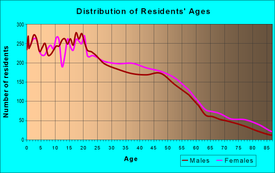 Age and Sex of Residents in zip code 90061